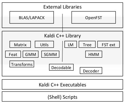 初识语音识别及Kaldi 的安装使用| 未来边缘